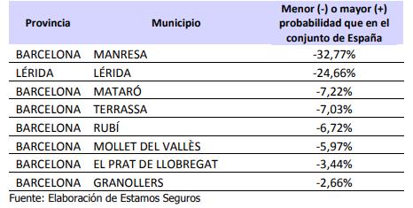 Municipios más seguros Cataluña