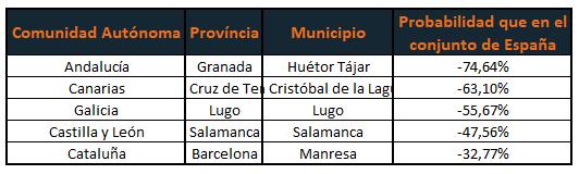 Municipios más seguros España