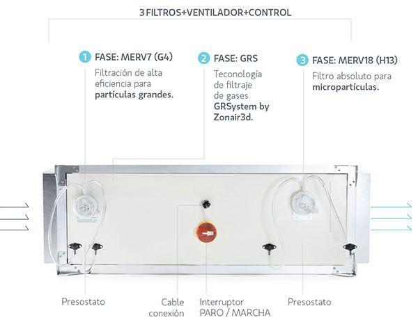 Sistemes integrats de purificació d'aire