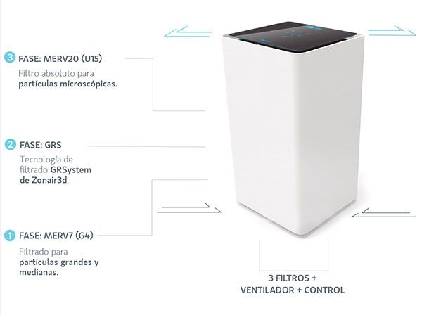 Sistemes portatils de purificació d'aire